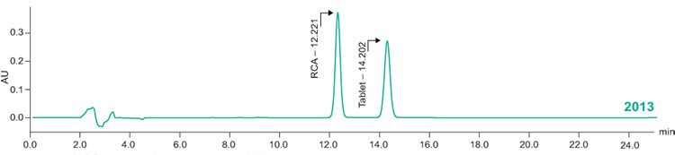 HPLC system results
